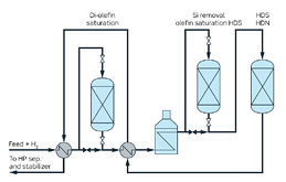 Coker naphtha hydrotreating technology