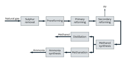 IMAP Methanol+™