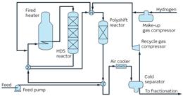 Polyshift™