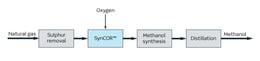 SynCOR Methanol™