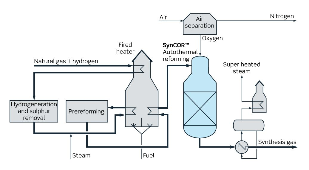 topsoe-syncor-autothermal-reformer-rev1